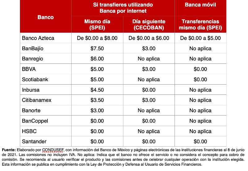 Transferencia digital dinero